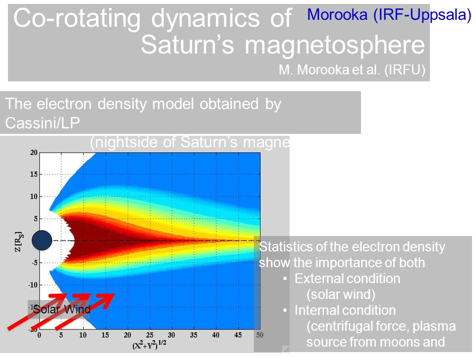 Statistics of the electron density show the importance of both External condition (solar wind) Internal condition (centrifugal force, plasma source from moons and rings) The electron density model obtained by Cassini/LP (nightside of Saturn's magnetosphere) Solar Wind Co-rotating dynamics of Saturn's magnetosphere M.