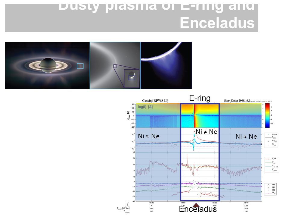 Dusty plasma of E-ring and Enceladus M. Morooka et al. (IRFU) Ni ≈ Ne Enceladus E-ring Ni ≠ Ne