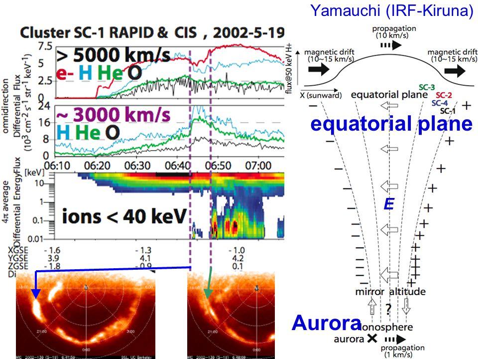 IMAGE (FUV) E Aurora equatorial plane Yamauchi (IRF-Kiruna)