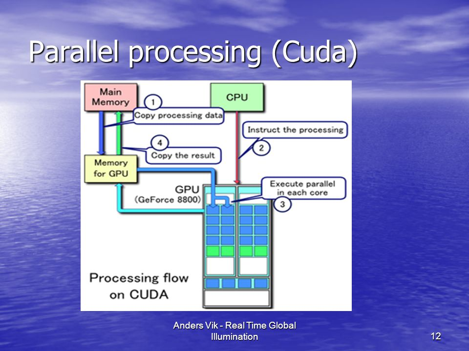 Parallel processing (Cuda) 12 Anders Vik - Real Time Global Illumination