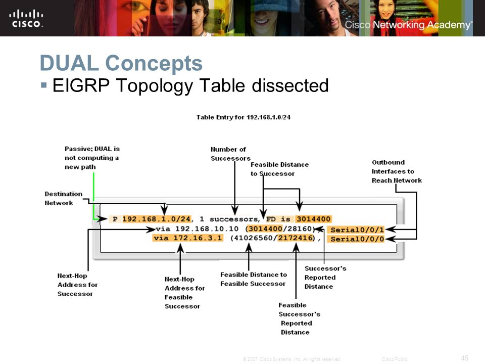 45 © 2007 Cisco Systems, Inc. All rights reserved.Cisco Public DUAL Concepts  EIGRP Topology Table dissected