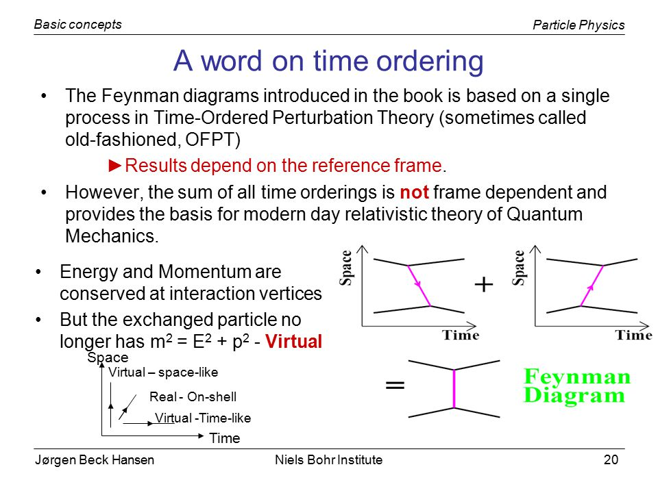 Jørgen Beck Hansen Particle Physics Basic concepts Niels Bohr Institute20 A word on time ordering The Feynman diagrams introduced in the book is based on a single process in Time-Ordered Perturbation Theory (sometimes called old-fashioned, OFPT) ►Results depend on the reference frame.