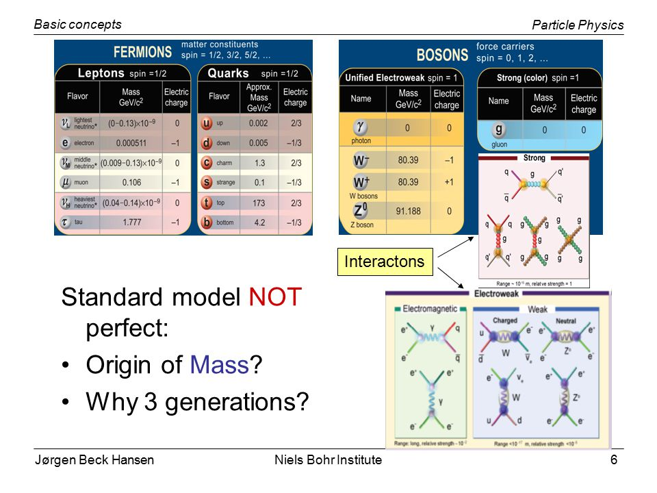 Jørgen Beck Hansen Particle Physics Basic concepts Niels Bohr Institute6 Standard model NOT perfect: Origin of Mass.