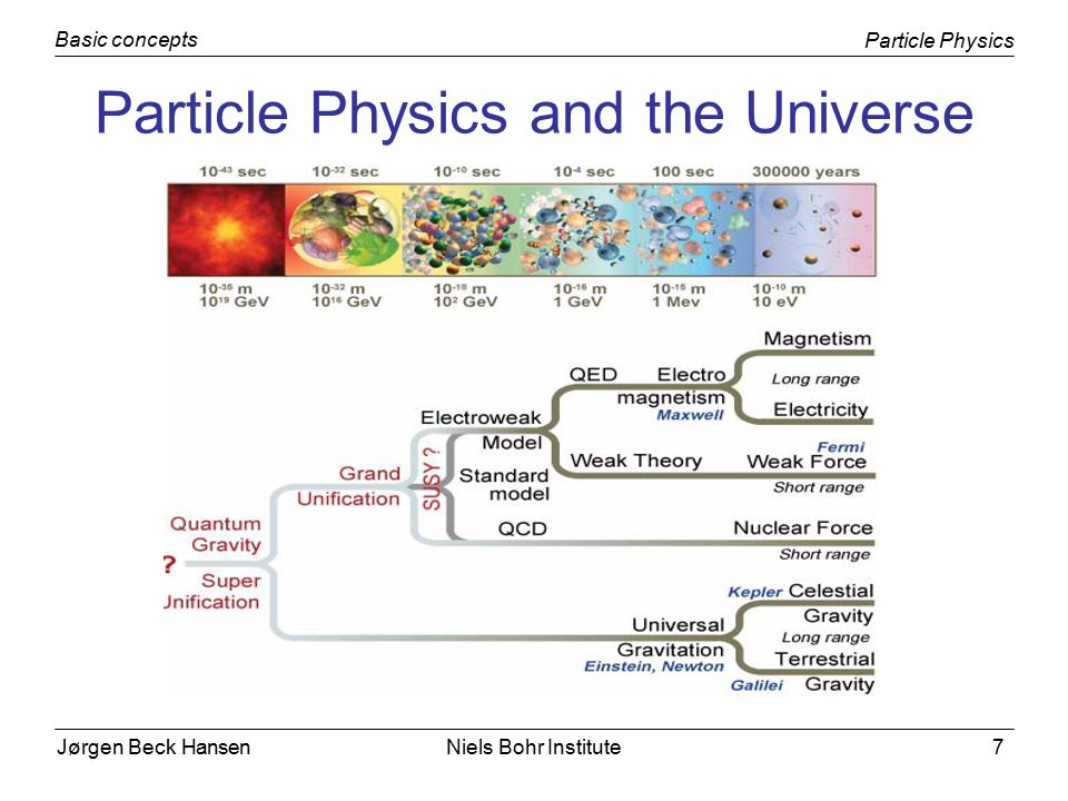 Jørgen Beck Hansen Particle Physics Basic concepts Niels Bohr Institute7 Particle Physics and the Universe