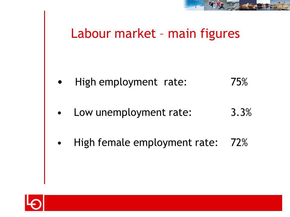 Labour market – main figures High employment rate: 75% Low unemployment rate: 3.3% High female employment rate:72%