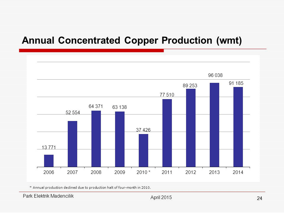 24 Annual Concentrated Copper Production (wmt) * Annual production declined due to production halt of four-month in 2010.