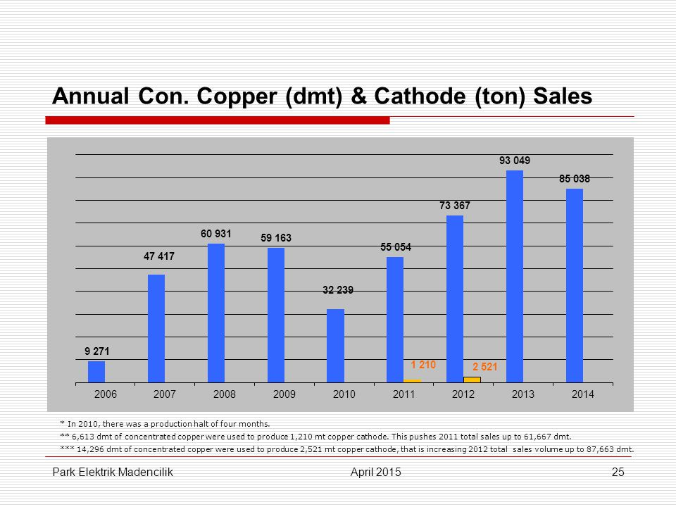 25 Annual Con. Copper (dmt) & Cathode (ton) Sales * In 2010, there was a production halt of four months. ** 6,613 dmt of concentrated copper were used