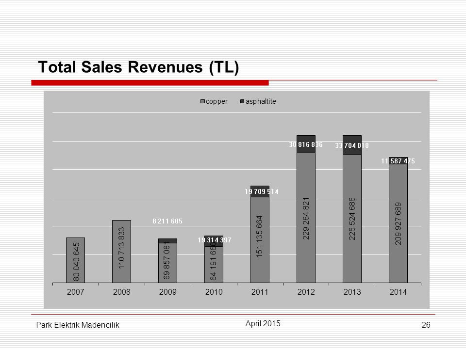 26 Total Sales Revenues (TL) April 2015 Park Elektrik Madencilik