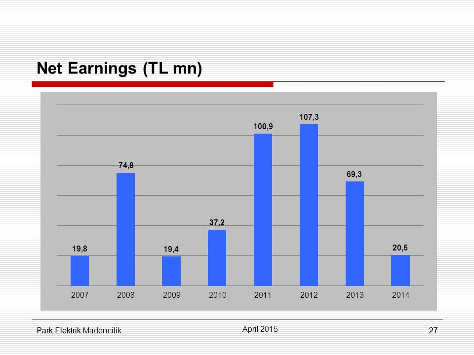 Park Elektrik27 Net Earnings (TL mn) 27 April 2015 Park Elektrik Madencilik