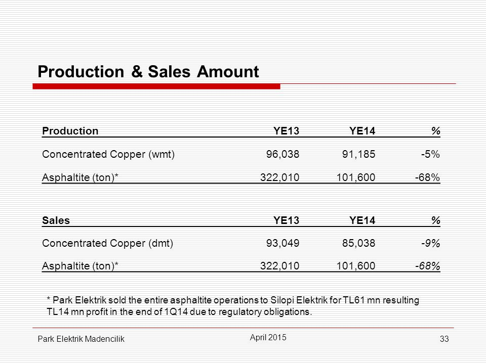 33 Production & Sales Amount ProductionYE13YE14% Concentrated Copper (wmt)96,03891,185-5% Asphaltite (ton)*322,010101,600-68% SalesYE13YE14% Concentrated Copper (dmt)93,04985,038-9% Asphaltite (ton)*322,010101,600-68% April 2015 Park Elektrik Madencilik * Park Elektrik sold the entire asphaltite operations to Silopi Elektrik for TL61 mn resulting TL14 mn profit in the end of 1Q14 due to regulatory obligations.