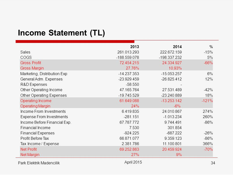34 Income Statement (TL) April 2015 Park Elektrik Madencilik 20132014% Sales261.013.293222.672.159-15% COGS-188.559.078-198.337.2325% Gross Profit72.454.21524.334.927-66% Gross Margin27,76%10,93% Marketing, Distribution Exp-14.237.353-15.053.2576% General Adm.