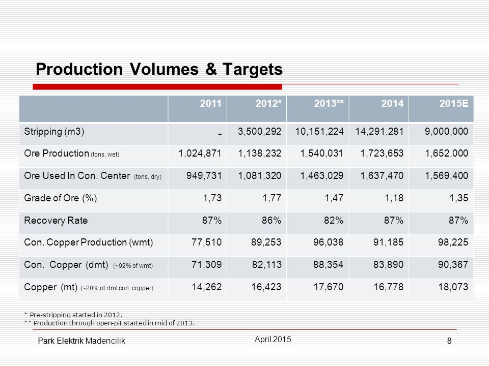 Park Elektrik8 Production Volumes & Targets 8 April 2015 Park Elektrik Madencilik 20112012*2013**20142015E Stripping (m3) - 3,500,29210,151,22414,291,2819,000,000 Ore Production (tons, wet) 1,024,8711,138,2321,540,0311,723,6531,652,000 Ore Used In Con.