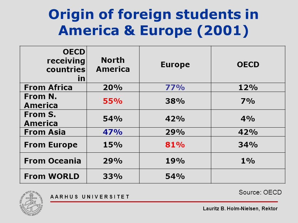 Lauritz B. Holm-Nielsen, Rektor A A R H U S U N I V E R S I T E T Origin of foreign students in America & Europe (2001) OECD receiving countries in No