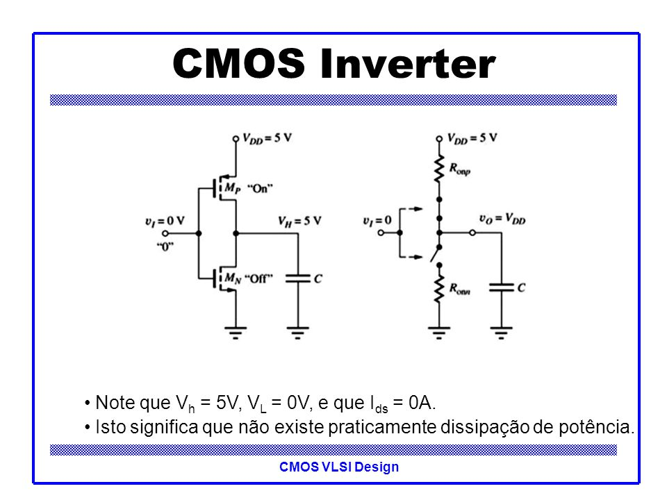 CMOS VLSI Design CMOS Inverter Vin VoutVddVss C load Q1 Q2 IdIdIdId 2- Vin = 0V Análise do circuito: Vdd=+5V 0V Vout Ron Roff Cálculo de Vout Vdd = Ids(Roff+Ron) => Vdd = Ids.Roff+Ids.Ron => Vdd = Vout+Ids.Ron => Vout = Vdd-Ids.Ron Vdd=5VIds Ron < 1 Kohms Roff 10 10 Kohms Ids é muito pequeno