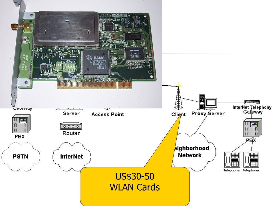 US$30-50 WLAN Cards Details