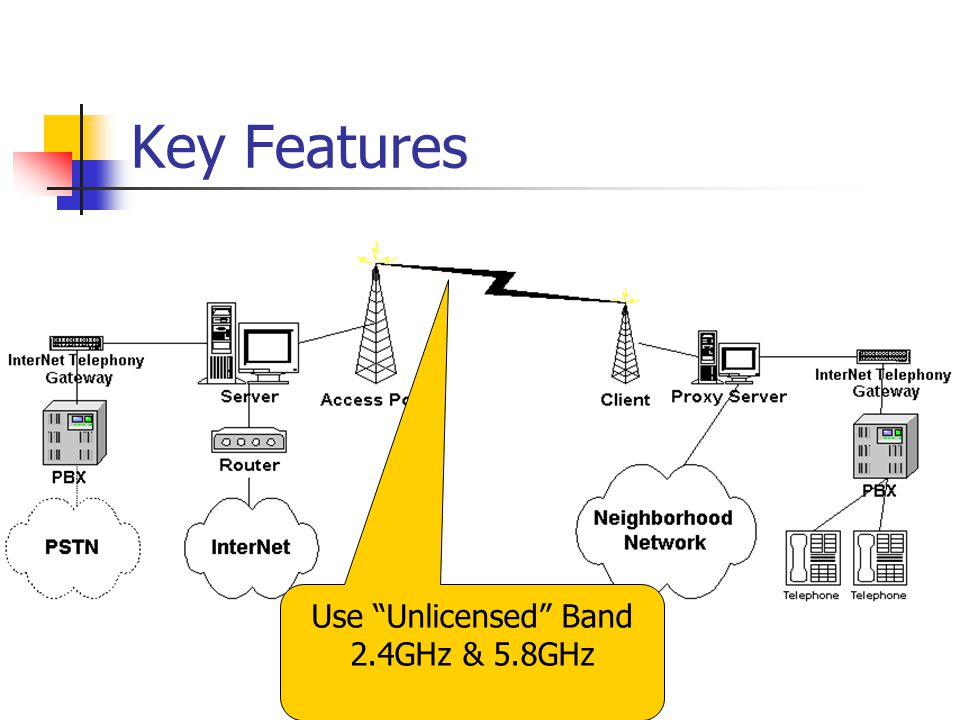 Key Features Use Unlicensed Band 2.4GHz & 5.8GHz