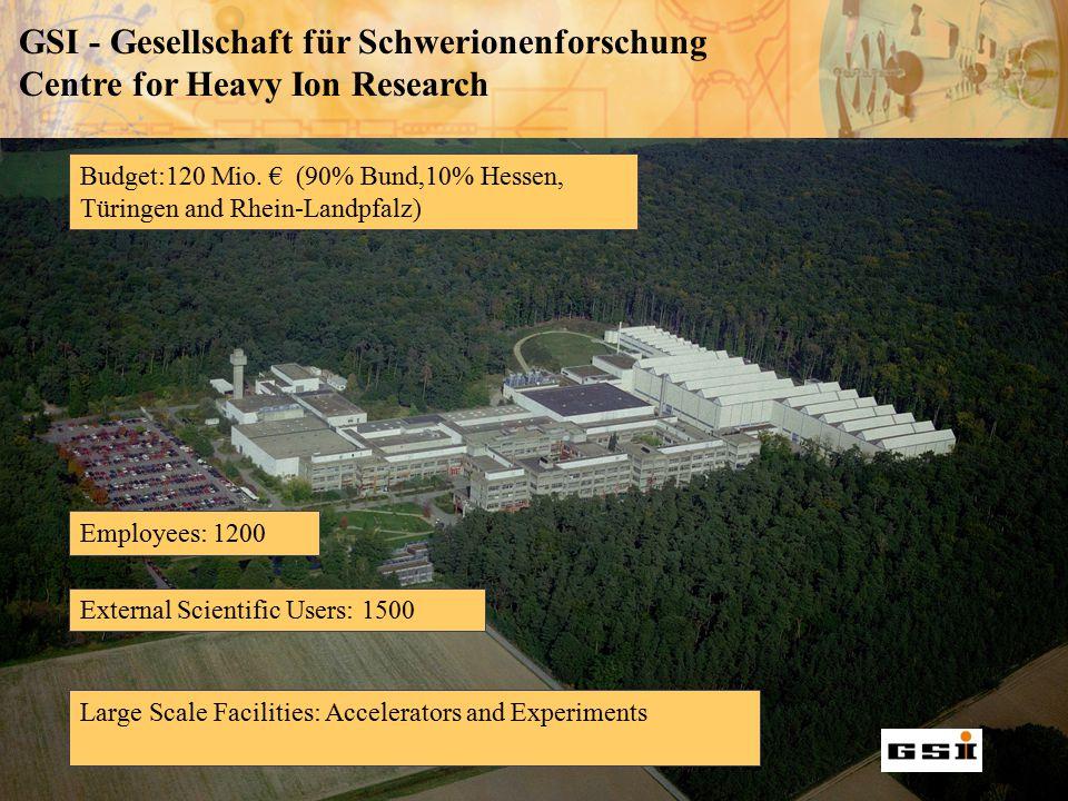 Budget:120 Mio. € (90% Bund,10% Hessen, Türingen and Rhein-Landpfalz) External Scientific Users: 1500 Employees: 1200 Large Scale Facilities: Accelera