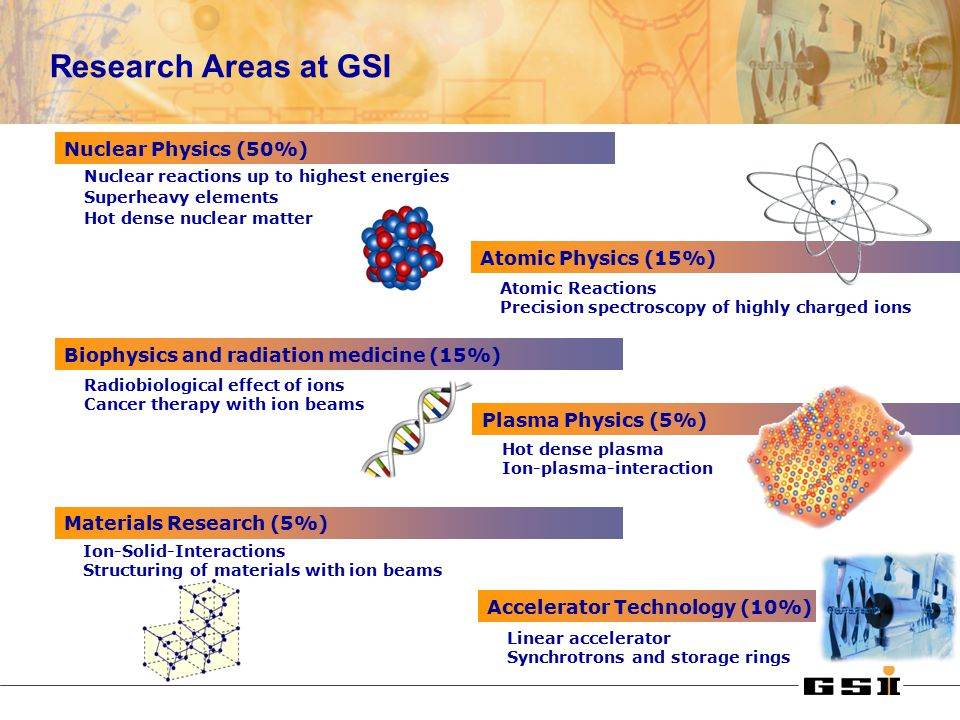 Research Areas at GSI Plasma Physics (5%) Hot dense plasma Ion-plasma-interaction Materials Research (5%) Ion-Solid-Interactions Structuring of materials with ion beams Accelerator Technology (10%) Linear accelerator Synchrotrons and storage rings Biophysics and radiation medicine (15%) Radiobiological effect of ions Cancer therapy with ion beams Nuclear Physics (50%) Nuclear reactions up to highest energies Superheavy elements Hot dense nuclear matter Atomic Physics (15%) Atomic Reactions Precision spectroscopy of highly charged ions
