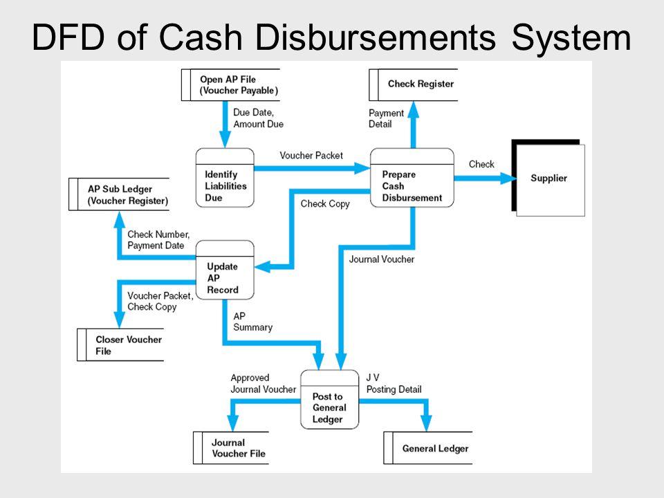 DFD of Cash Disbursements System