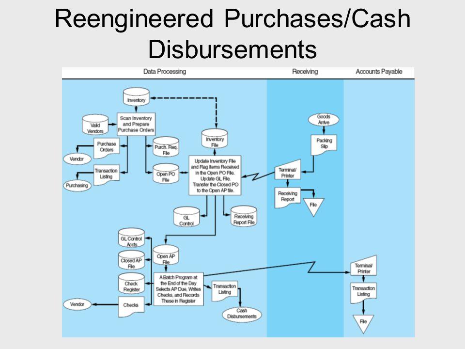 Reengineered Purchases/Cash Disbursements