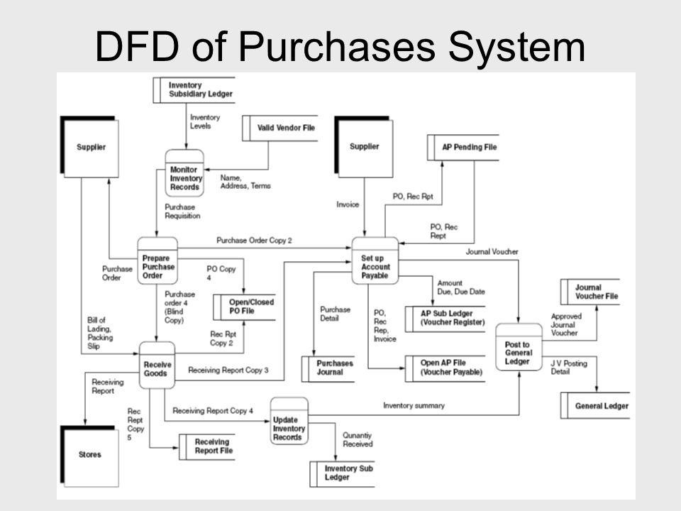 DFD of Purchases System