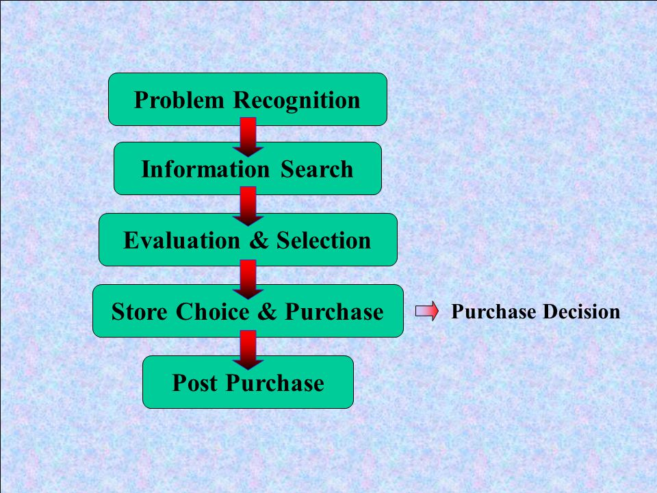 Problem Recognition Information Search Evaluation & Selection Store Choice & Purchase Post Purchase Purchase Decision