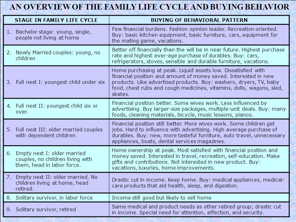 AN OVERVIEW OF THE FAMILY LIFE CYCLE AND BUYING BEHAVIOR STAGE IN FAMILY LIFE CYCLEBUYING OF BEHAVIORAL PATTERN 1.Bachelor stage: young, single, peopl