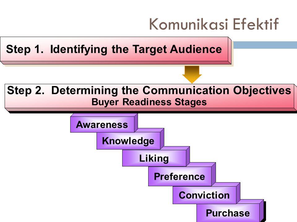 Komunikasi Efektif Step 1. Identifying the Target Audience Purchase Conviction Preference Liking Knowledge Awareness Step 2. Determining the Communica