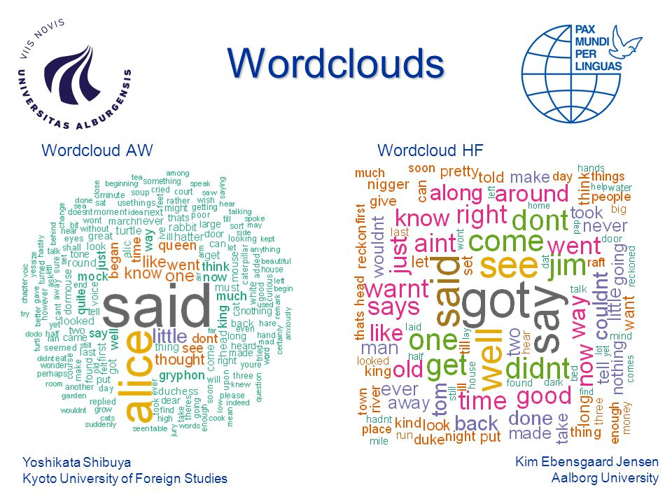 Kim Ebensgaard Jensen Aalborg University Wordclouds Wordcloud AWWordcloud HF Yoshikata Shibuya Kyoto University of Foreign Studies