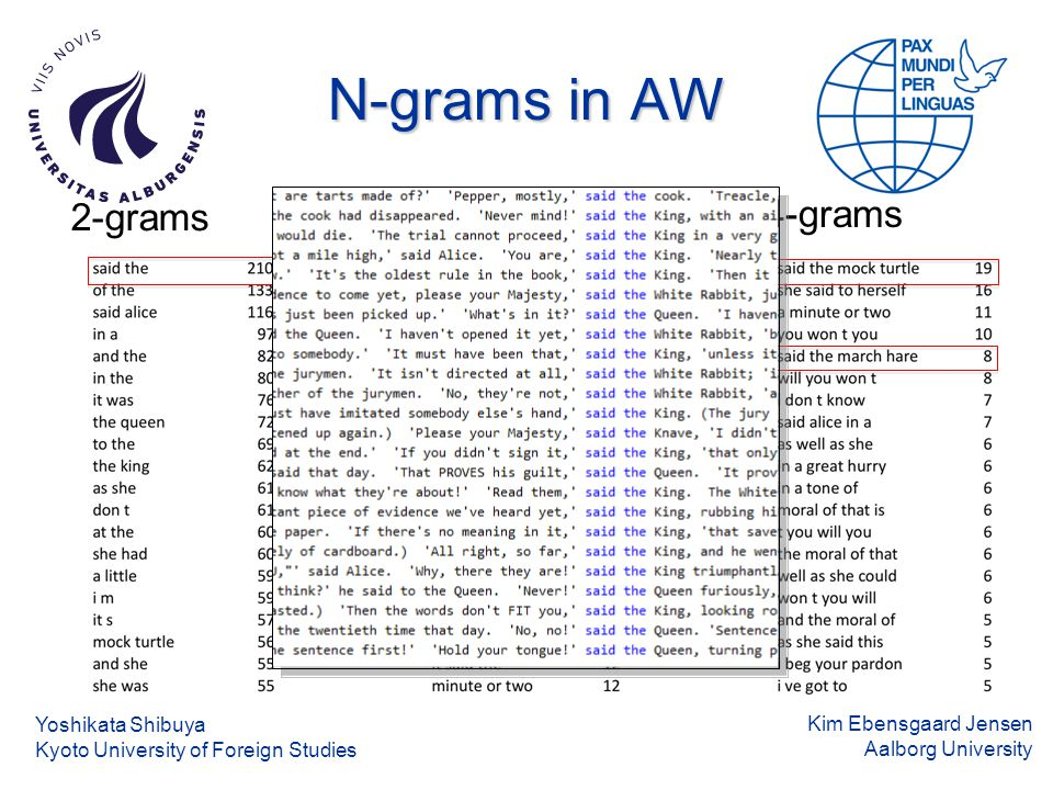 Kim Ebensgaard Jensen Aalborg University N-grams in AW Yoshikata Shibuya Kyoto University of Foreign Studies 2-grams 3-grams4-grams