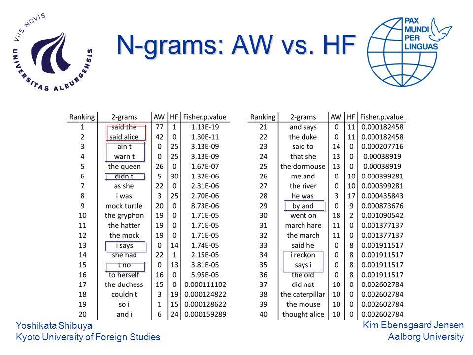 Kim Ebensgaard Jensen Aalborg University N-grams: AW vs.