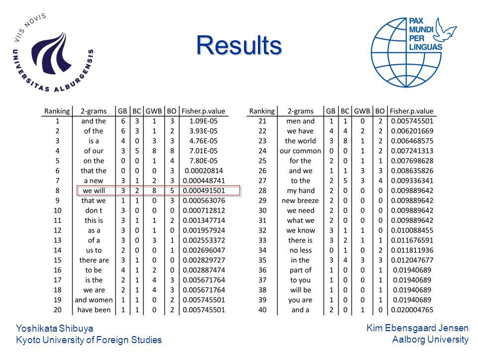 Kim Ebensgaard Jensen Aalborg University Results Yoshikata Shibuya Kyoto University of Foreign Studies