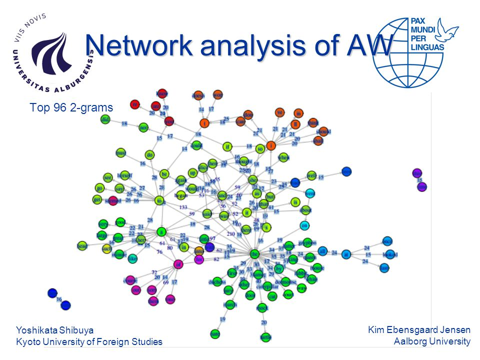 Kim Ebensgaard Jensen Aalborg University Network analysis of AW Yoshikata Shibuya Kyoto University of Foreign Studies Top 96 2-grams