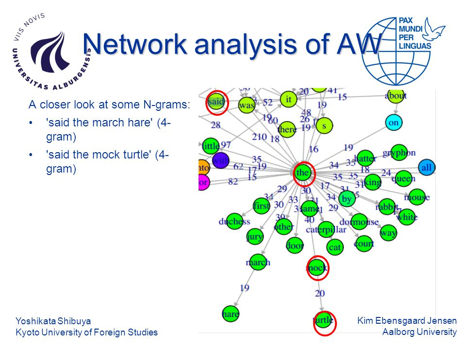 Kim Ebensgaard Jensen Aalborg University Network analysis of AW A closer look at some N-grams: said the march hare (4- gram) said the mock turtle (4- gram) Yoshikata Shibuya Kyoto University of Foreign Studies