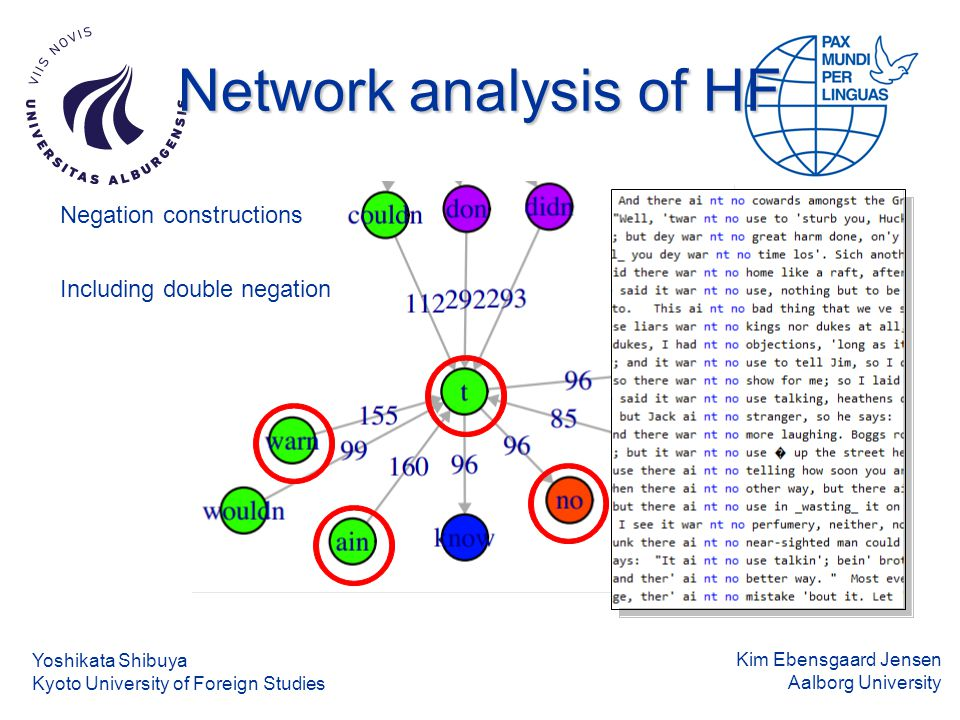 Kim Ebensgaard Jensen Aalborg University Network analysis of HF Negation constructions Including double negation Yoshikata Shibuya Kyoto University of Foreign Studies