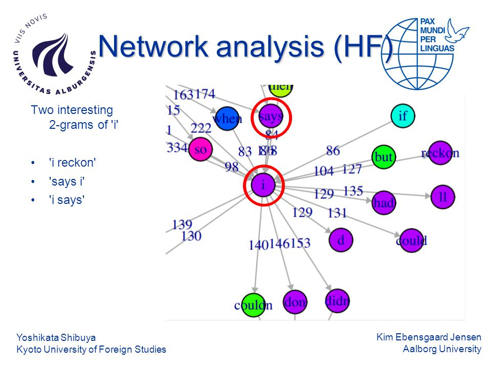 Kim Ebensgaard Jensen Aalborg University Network analysis (HF) Two interesting 2-grams of i i reckon says i i says Yoshikata Shibuya Kyoto University of Foreign Studies