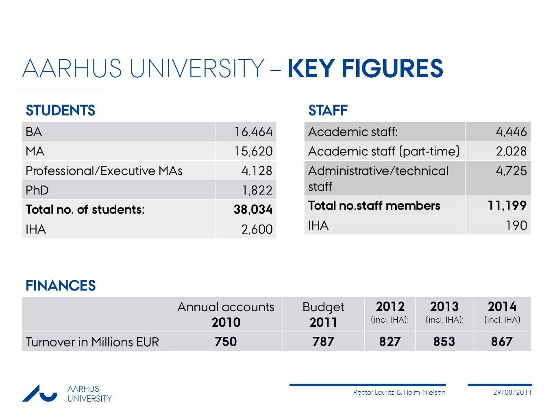 Rector Lauritz B. Holm-Nielsen29/08/2011 AARHUS UNIVERSITY AARHUS UNIVERSITY – KEY FIGURES BA16,464 MA15,620 Professional/Executive MAs4,128 PhD1,822