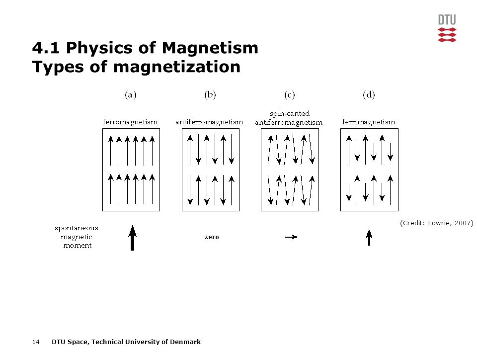 14DTU Space, Technical University of Denmark 4.1 Physics of Magnetism Types of magnetization (Credit: Lowrie, 2007)