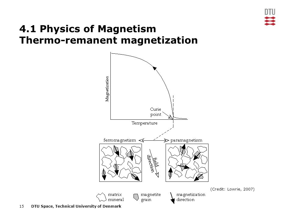 15DTU Space, Technical University of Denmark 4.1 Physics of Magnetism Thermo-remanent magnetization (Credit: Lowrie, 2007)