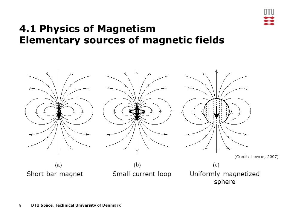 9DTU Space, Technical University of Denmark 4.1 Physics of Magnetism Elementary sources of magnetic fields Short bar magnetSmall current loopUniformly