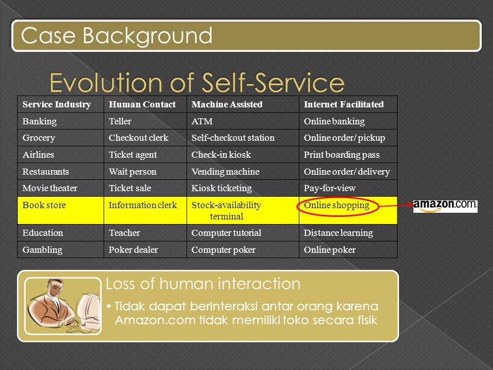Service IndustryHuman ContactMachine AssistedInternet Facilitated BankingTellerATMOnline banking GroceryCheckout clerkSelf-checkout stationOnline order/ pickup AirlinesTicket agentCheck-in kioskPrint boarding pass RestaurantsWait personVending machineOnline order/ delivery Movie theaterTicket saleKiosk ticketingPay-for-view Book storeInformation clerkStock-availability terminal Online shopping EducationTeacherComputer tutorialDistance learning GamblingPoker dealerComputer pokerOnline poker Loss of human interaction Tidak dapat berinteraksi antar orang karena Amazon.com tidak memiliki toko secara fisik Case Background