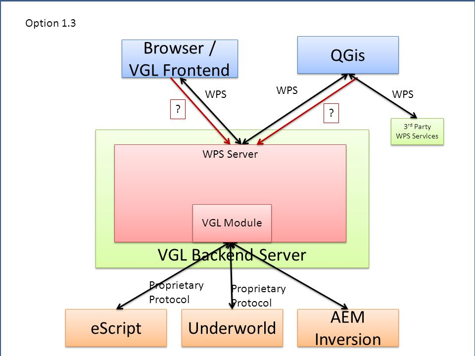 Browser / VGL Frontend VGL Backend Server eScript Underworld AEM Inversion Proprietary Protocol Proprietary Protocol Option 1.3 QGis WPS WPS Server .