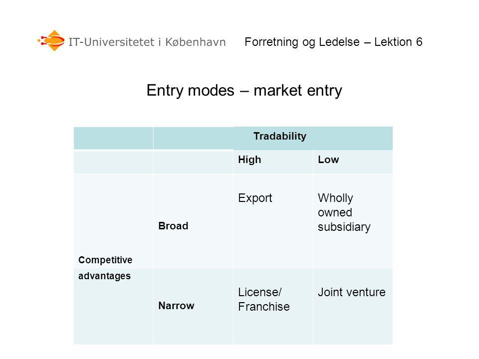 Forretning og Ledelse – Lektion 6 Entry modes – market entry Tradability HighLow Competitive Broad ExportWholly owned subsidiary advantages Narrow Lic