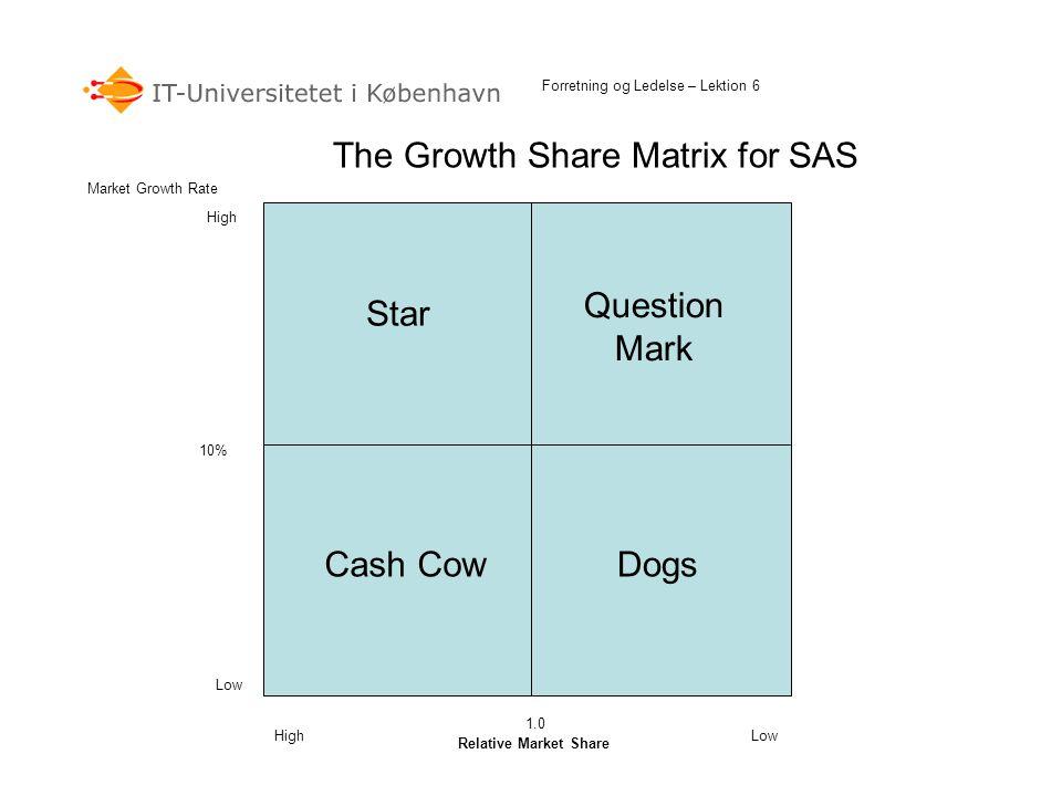 The Growth Share Matrix for SAS Relative Market Share Market Growth Rate 10% 1.0 Low High DogsCash Cow Question Mark Star Forretning og Ledelse – Lekt