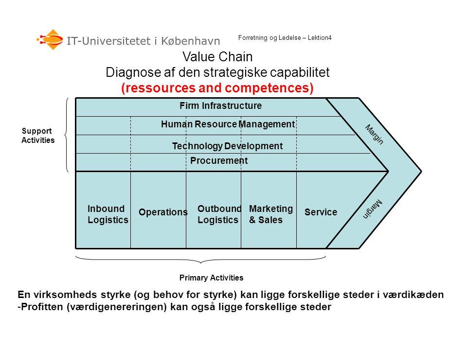 Value Chain Diagnose af den strategiske capabilitet (ressources and competences) Forretning og Ledelse – Lektion4 Firm Infrastructure Human Resource M