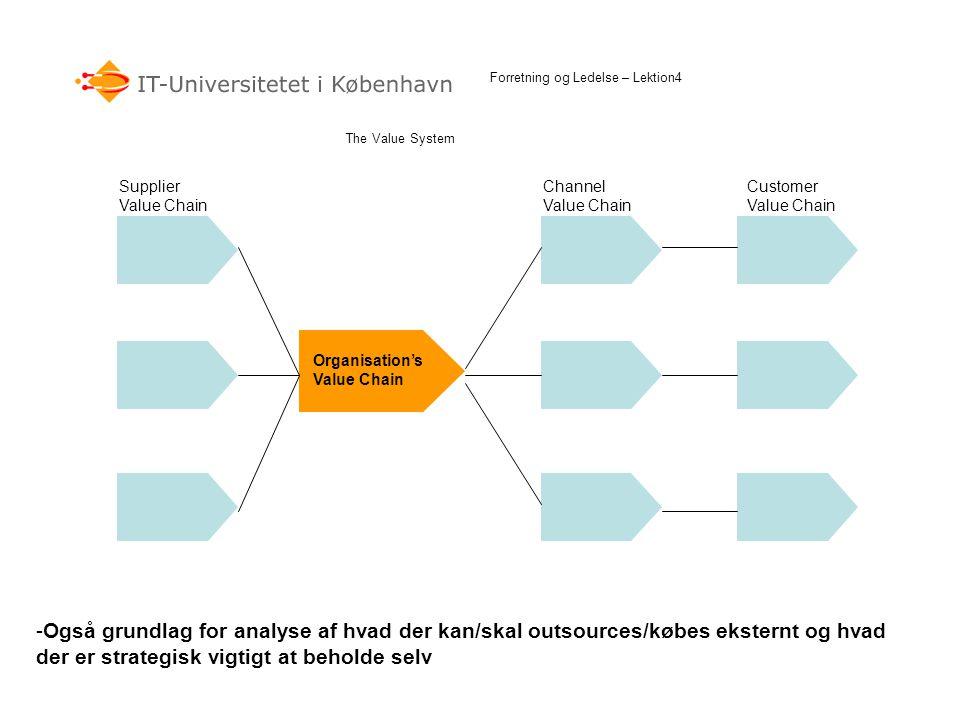 The Value System Forretning og Ledelse – Lektion4 Supplier Value Chain Customer Value Chain Channel Value Chain Organisation's Value Chain -Også grund