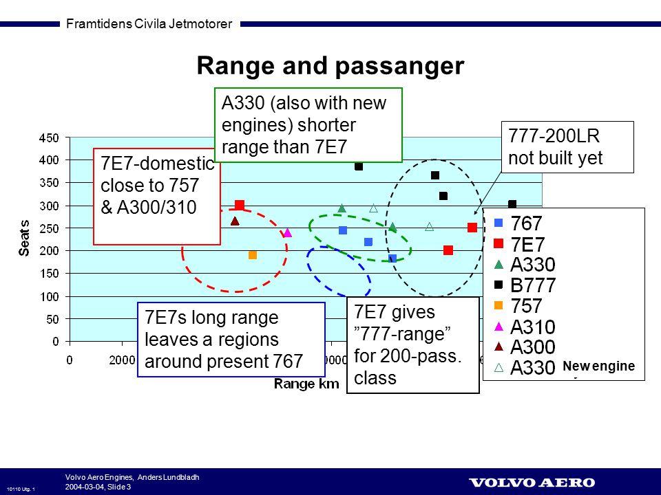 Framtidens Civila Jetmotorer 10110 Utg. 1 Volvo Aero Engines, Anders Lundbladh 2004-03-04, Slide 3 Range and passanger 777-200LR not built yet 7E7-dom