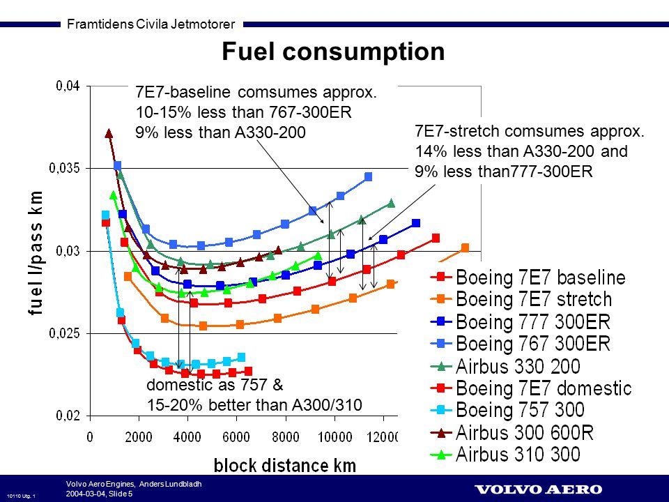 Framtidens Civila Jetmotorer 10110 Utg. 1 Volvo Aero Engines, Anders Lundbladh 2004-03-04, Slide 5 Fuel consumption domestic as 757 & 15-20% better th