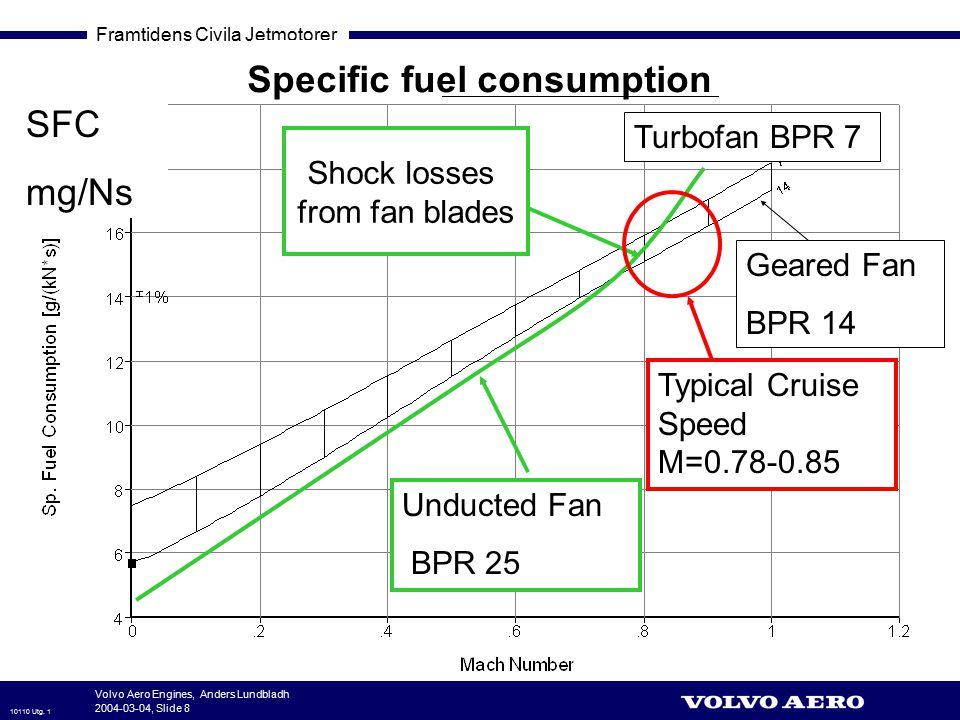 Framtidens Civila Jetmotorer 10110 Utg. 1 Volvo Aero Engines, Anders Lundbladh 2004-03-04, Slide 8 Specific fuel consumption SFC mg/Ns Turbofan BPR 7