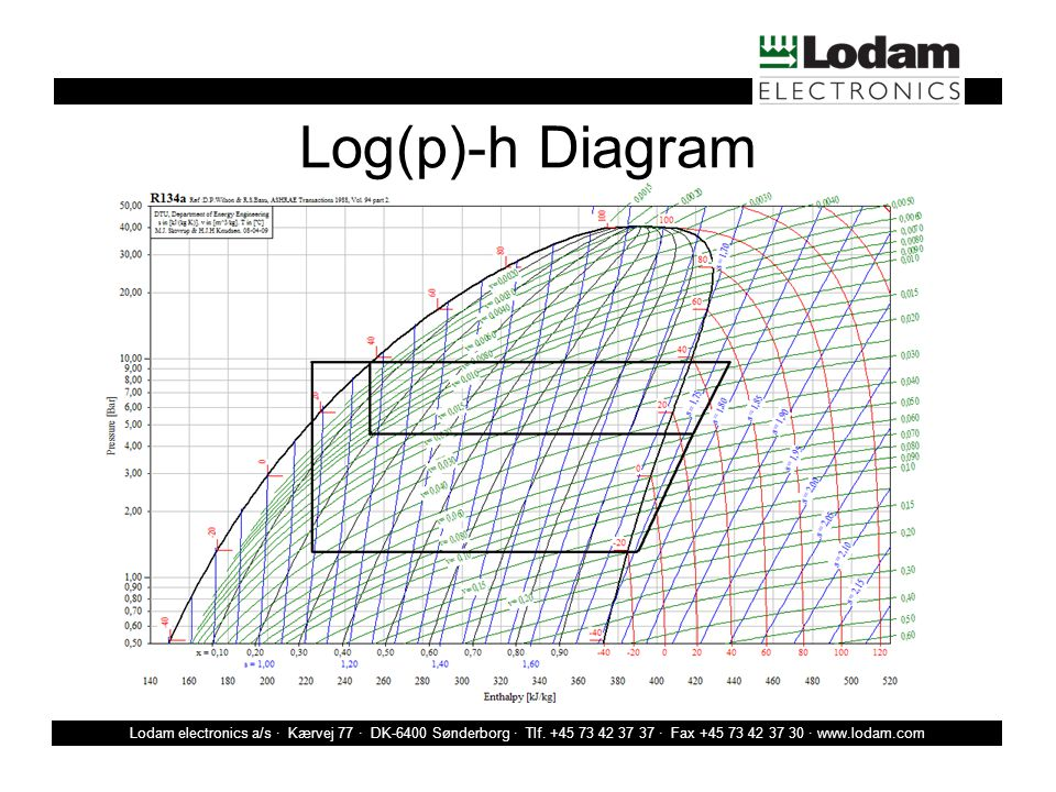 Lodam electronics a/s · Kærvej 77 · DK-6400 Sønderborg · Tlf.